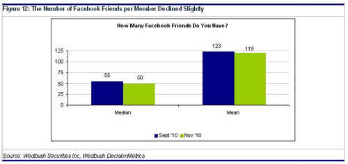 the number of facebook friends per member declined slightly