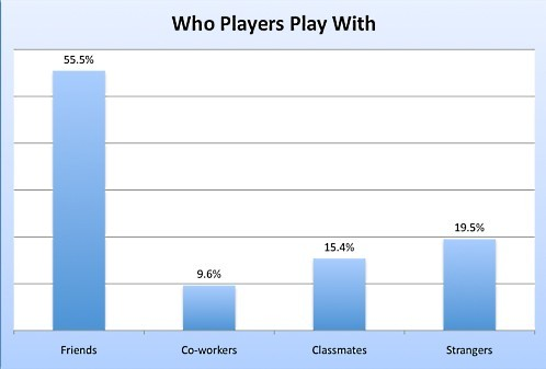 who players play with