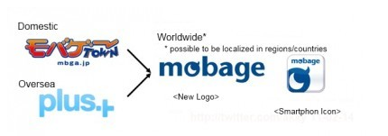 Mobage Town & Plus+