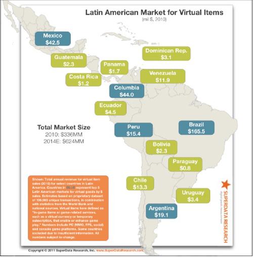 latin american market for virtual items