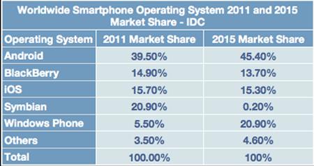 IDC-market share