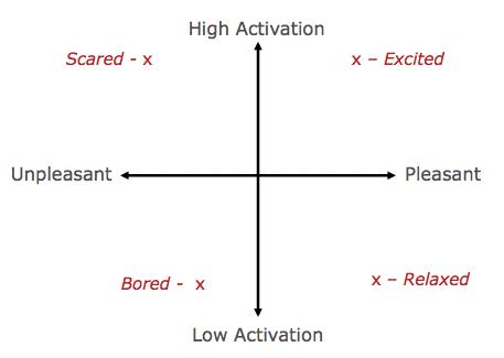 常见的情绪二维视图