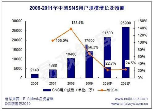 每日观察:关注人人网上市等中文社交游戏市场(4.16)