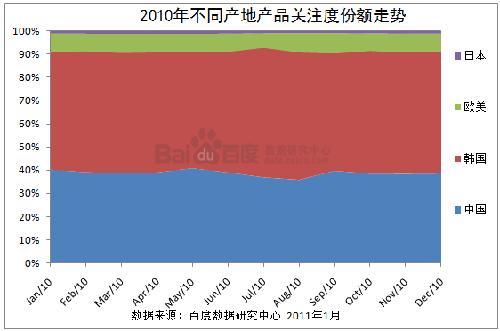 2010年不同产地产品关注度份额走势