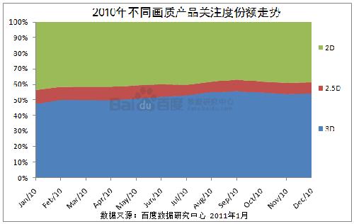 2010年不同画质产品关注度份额走势