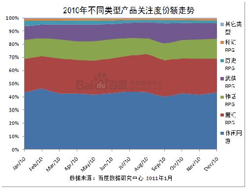 2010年不同类型产品关注度份额走势