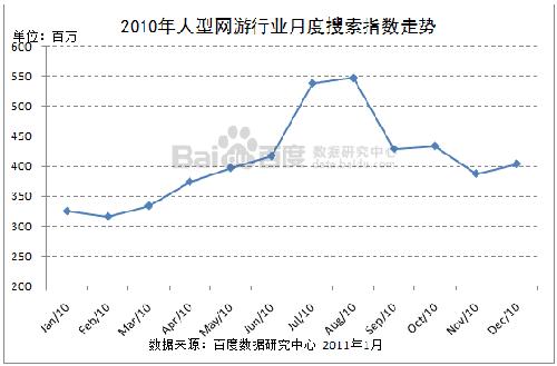 2010年大型网游行业月度搜索指数走势