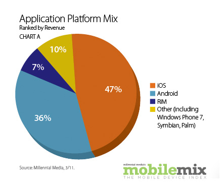Application platform mix