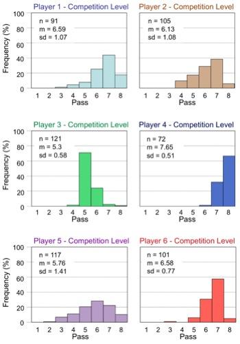 图4:玩家改进策略(from gamerboom.com)