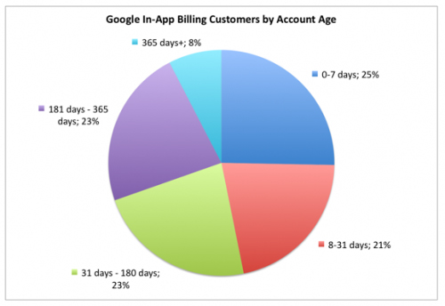 Google In-App Billing Customers by Account Age