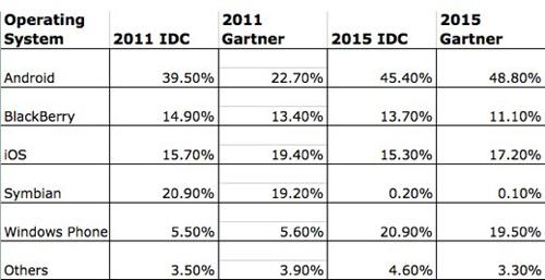 IDC-Gartner