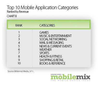 Top 10 applications