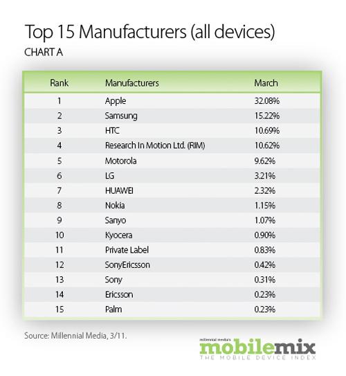 Top 15 manufacturers