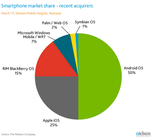 smartphone market share-recent acquirers