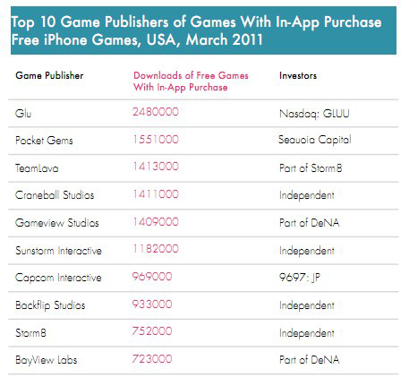 top 10 games publishers