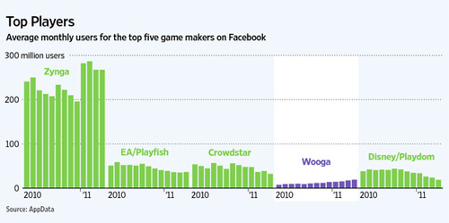 top five game makers on facebook