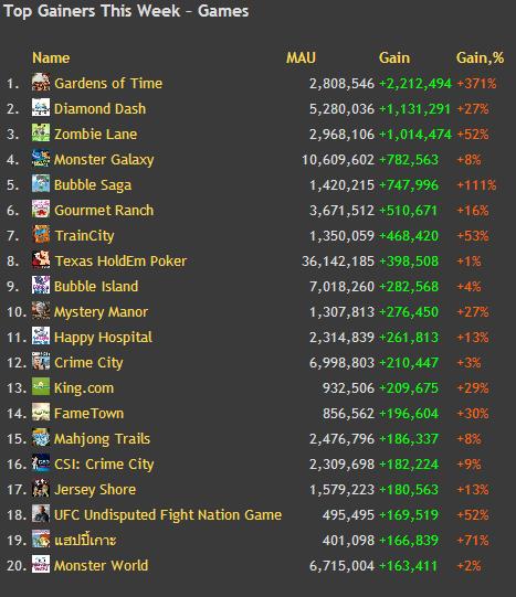 top gainers this week-games