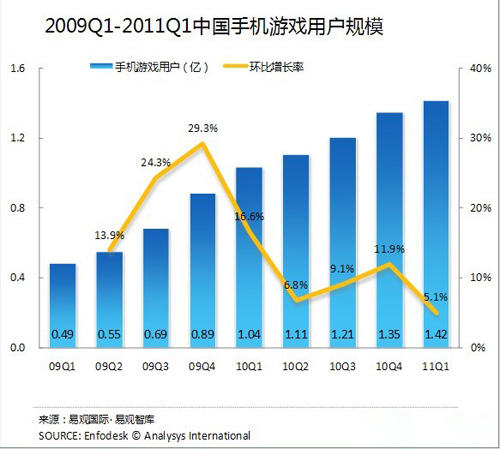 中国手机游戏用户规模