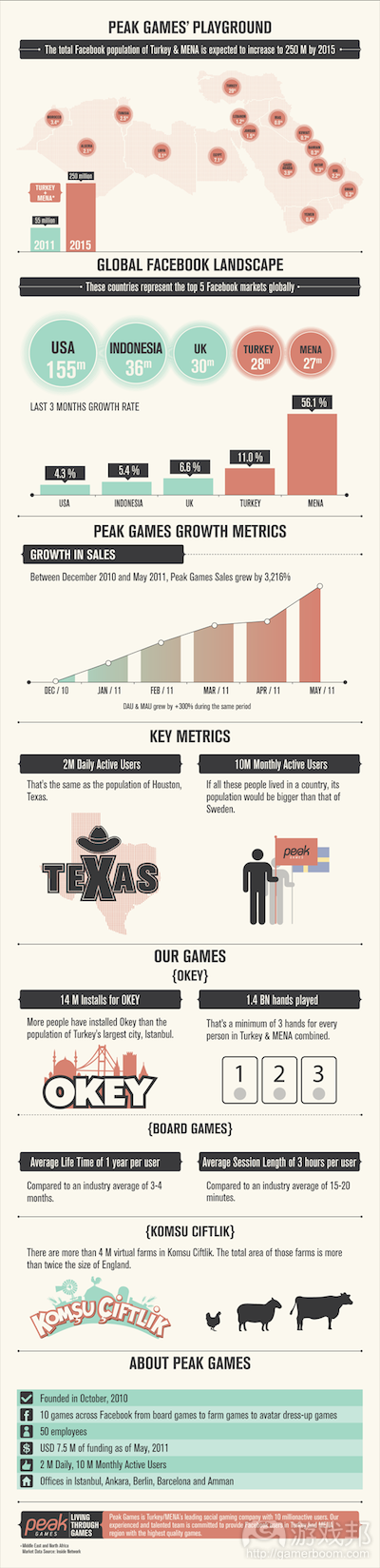 PEAK_infographic(from venturebeat.com)