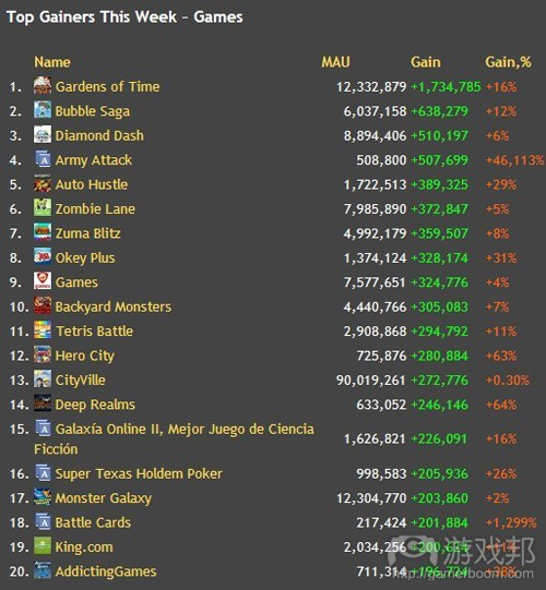 Top Gainers This Week-Games(from insidesocialgames.com)