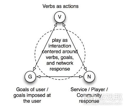 Verbs – Goals – Network play model