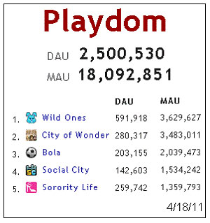 Wild Ones currently Playdom's #1 game