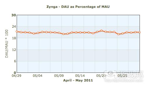 Zynga---DAU as percentage of MAU(from insidesocialgames.com)