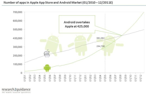 andriod-market-insights
