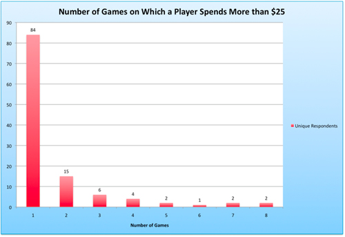 number of games on which a player spends more than $ 25