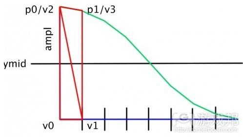 计算纹理三角数值