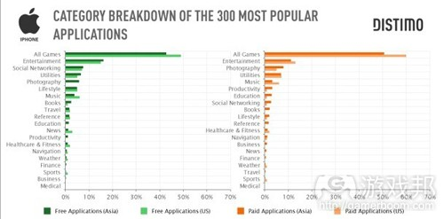 300 most popular apps in Asia & US(from Distimo)