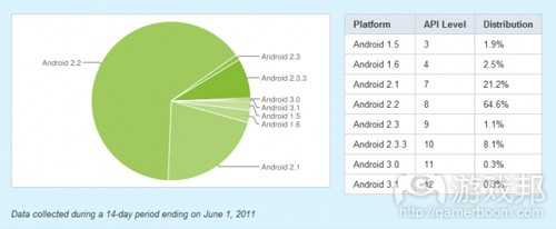 Android platform's version(from intomobile.com)
