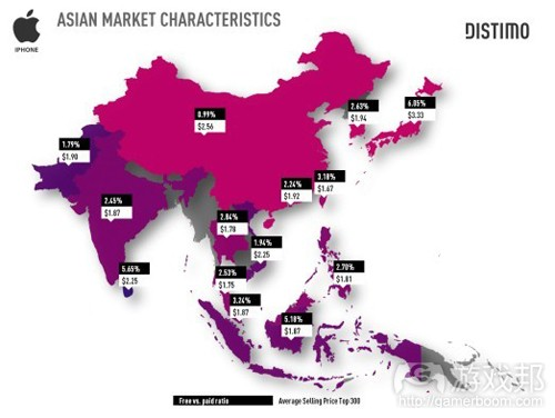 Asian Market Chart(from Distimo)