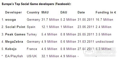 Europe's top social game developers(from socialgamesobserver)