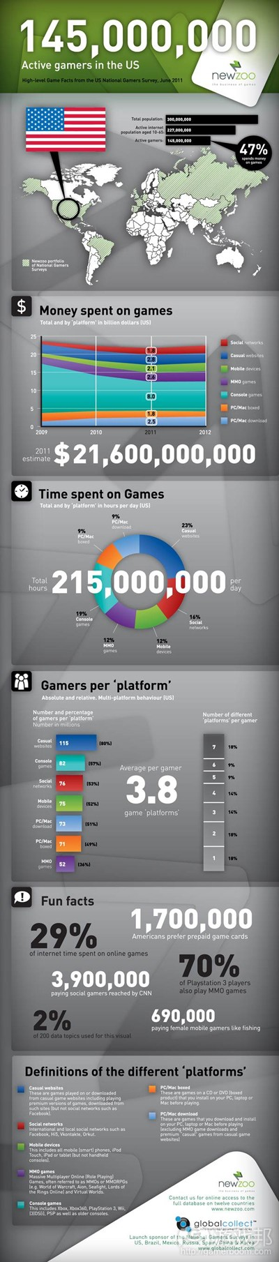 Newzoo Report--US game market(from Newzoo)