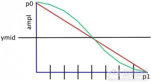 P0至P1曲线