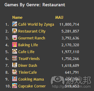 Restaurant Games from insidesocialgames.com
