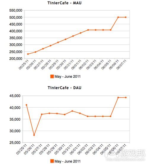 TinierCafe---MAU DAU(from insidesocialgames.com)