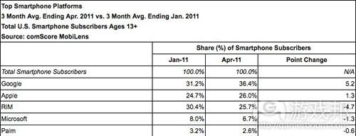 Top Smartphone Platforms(from mobilecrunch.com)
