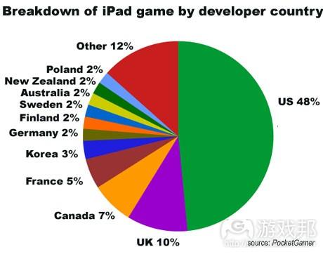 ipad country from pocketgamer.biz