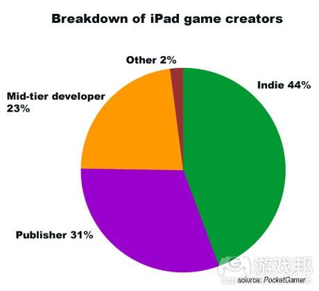 ipad creators from pocketgamer.biz