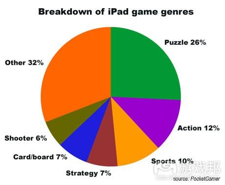 ipad genres from pocketgamer.biz