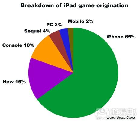 ipad origination from pocketgamer.biz