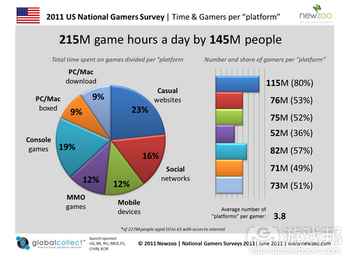 newzoo--215M game hours a day(from pocketgamer)