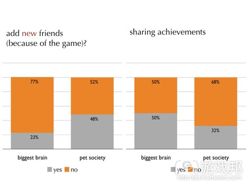 sharing achievements(from socialgamestudies)