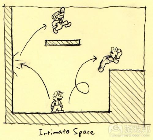玩家可以操纵马里奥跳到桃子城堡的任何地方,所以这种空间使玩家心情愉悦