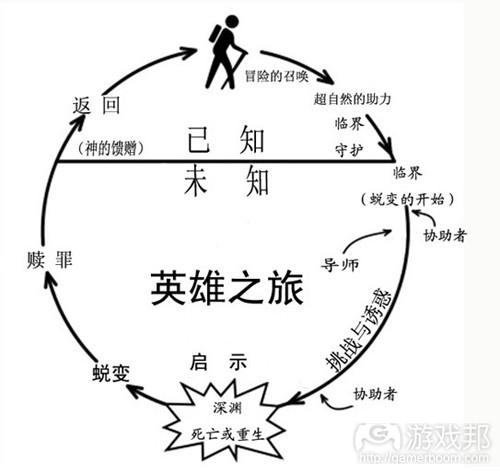 英雄的旅程可以通过各个场景的材料质量来展示(from gamasutra.com)