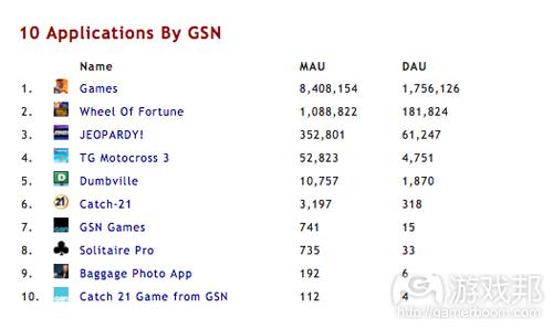 10 applications by GSN(from insidesocialgames)