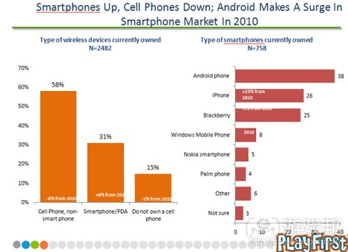 Android makes a surge in smartphone market(from PlayFirst)