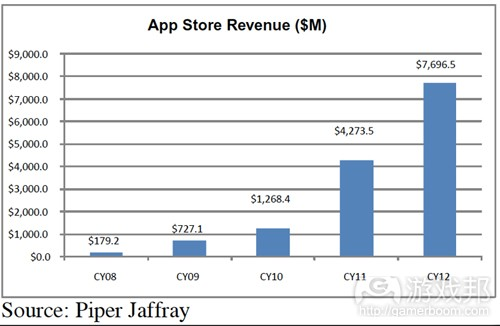 App Store Revenue(from Piper Jaffray)